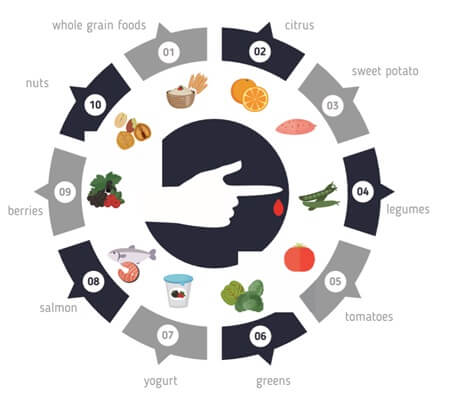 Pre-diabetes food diet